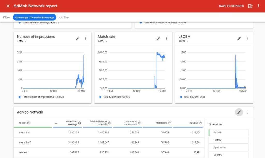 about google admob ad units - admob app high earnings.