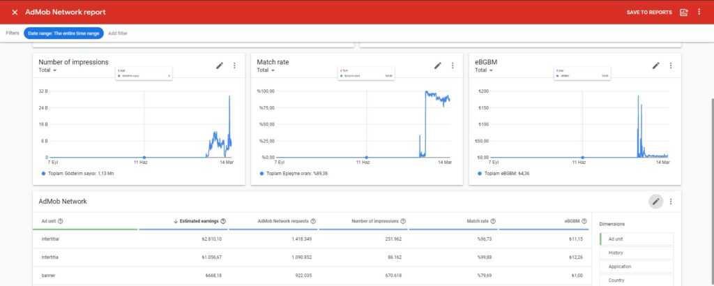 Google admob vs Unity Ads 2021