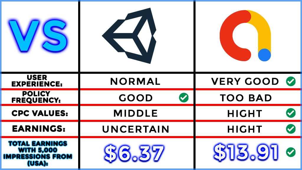 google admob vs unity ads earnings